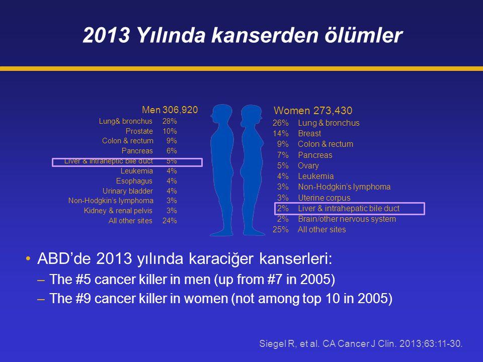 2013 Yılında kanserden ölümler