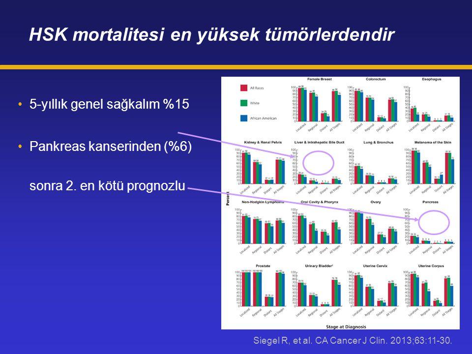 HSK mortalitesi en yüksek tümörlerdendir