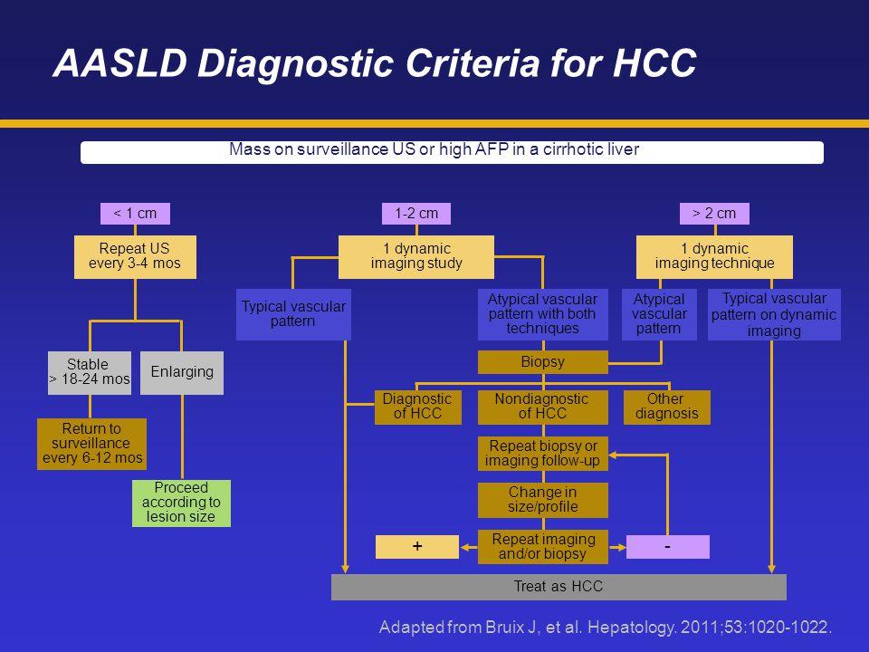 AASLD Diagnostic Criteria for HCC