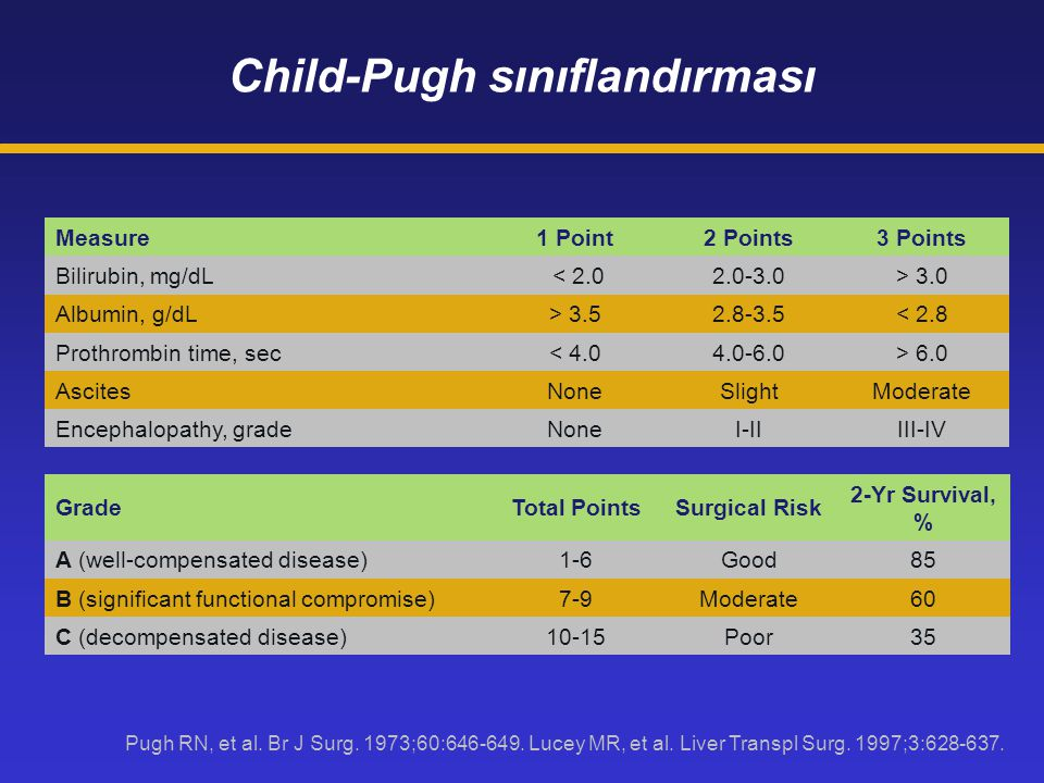 Child-Pugh sınıflandırması