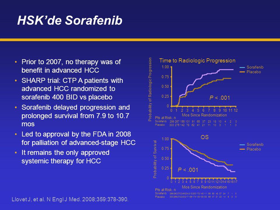 HSK'de Sorafenib Sorafenib. Placebo. P < .001. Time to Radiologic Progression. Mos Since Randomization.