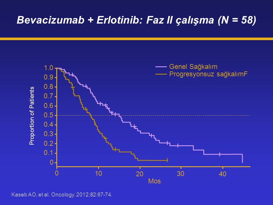 Bevacizumab + Erlotinib: Faz II çalışma (N = 58)