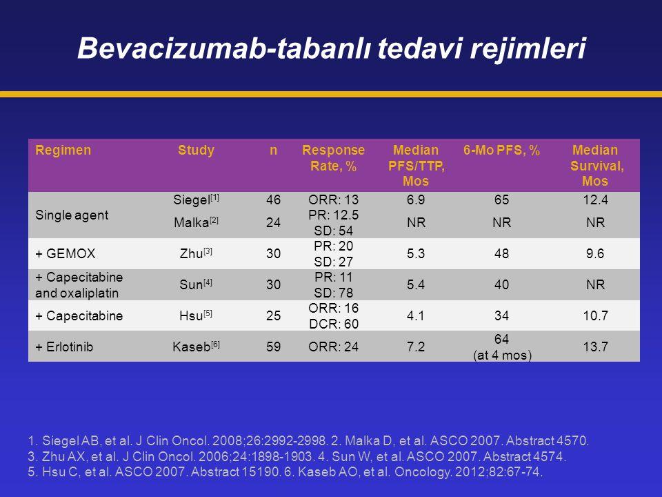 Bevacizumab-tabanlı tedavi rejimleri