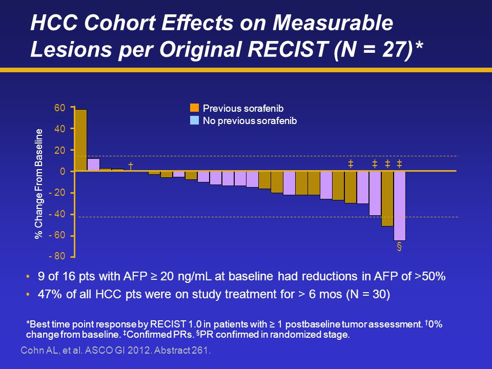 HCC Cohort Effects on Measurable Lesions per Original RECIST (N = 27)*