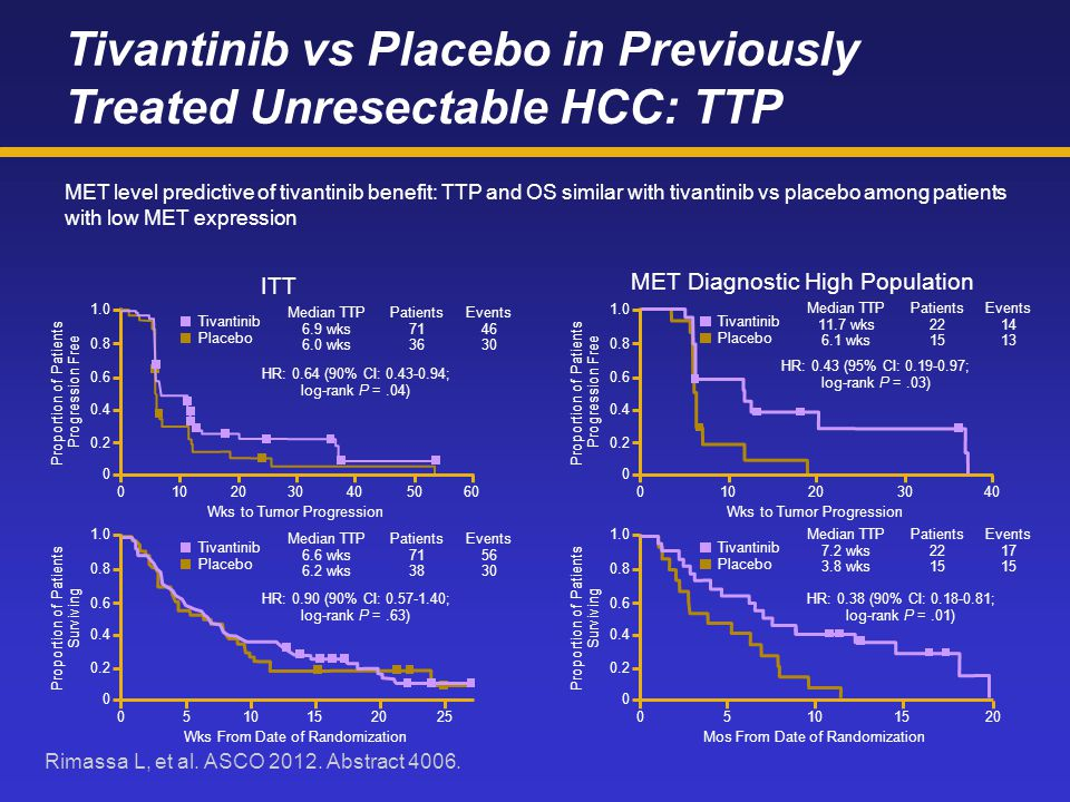 Tivantinib vs Placebo in Previously Treated Unresectable HCC: TTP