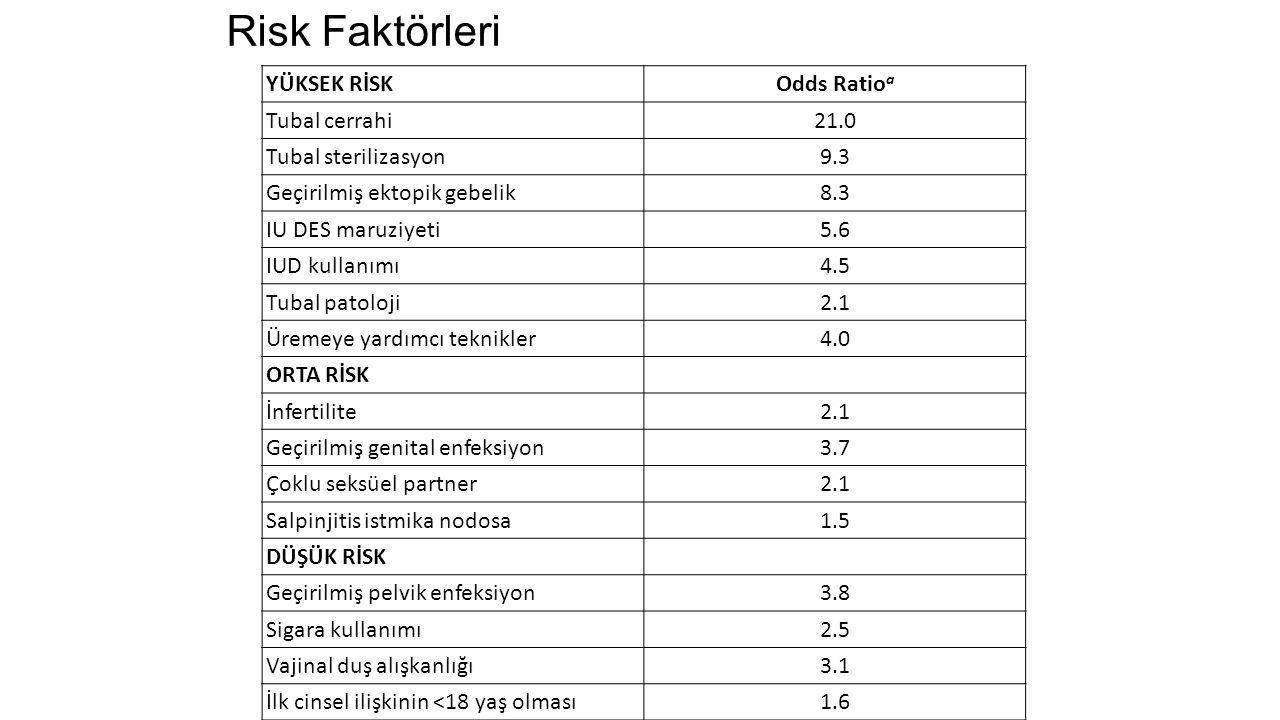 Risk Faktörleri YÜKSEK RİSK Odds Ratioa Tubal cerrahi 21.0