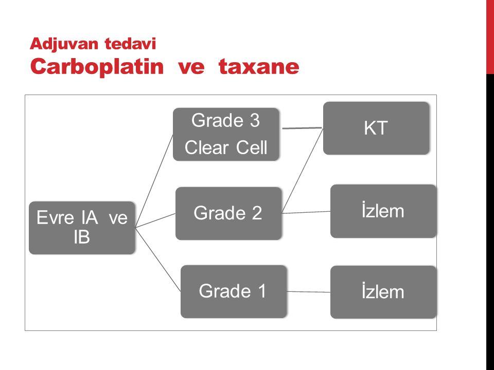 Adjuvan tedavi Carboplatin ve taxane