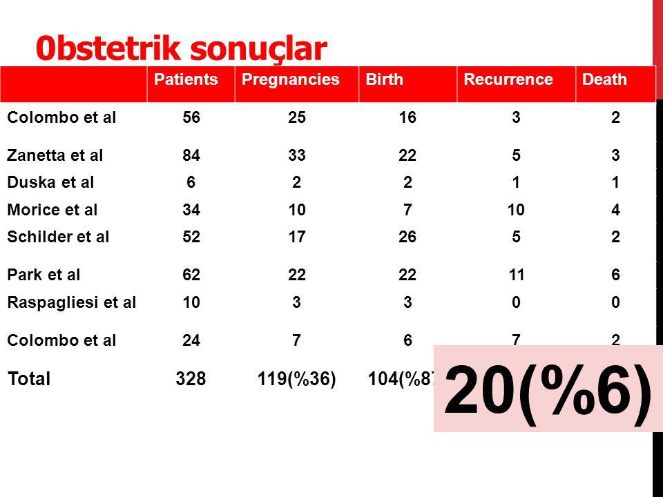 20(%6) 0bstetrik sonuçlar Total 328 119(%36) 104(%87) 42(%13) 20(%6)