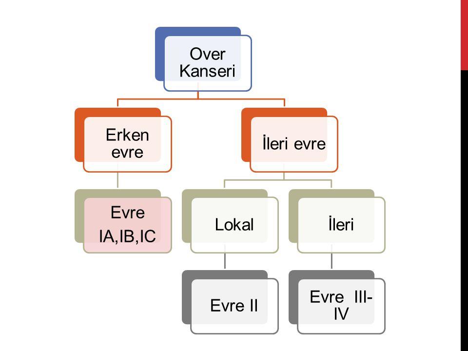 Over Kanseri Erken evre Evre IA,IB,IC İleri evre Lokal Evre II İleri Evre III-IV