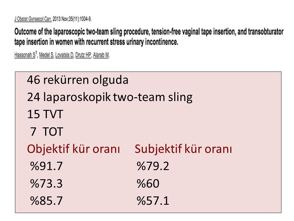 46 rekürren olguda 24 laparoskopik two-team sling 15 TVT 7 TOT Objektif kür oranı Subjektif kür oranı %91.7 %79.2 %73.3 %60 %85.7 %57.1