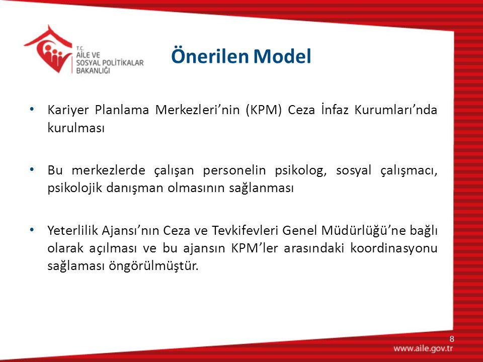 Önerilen Model Kariyer Planlama Merkezleri'nin (KPM) Ceza İnfaz Kurumları'nda kurulması.