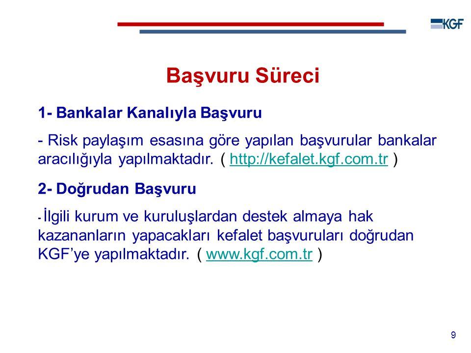 Başvuru Süreci 1- Bankalar Kanalıyla Başvuru