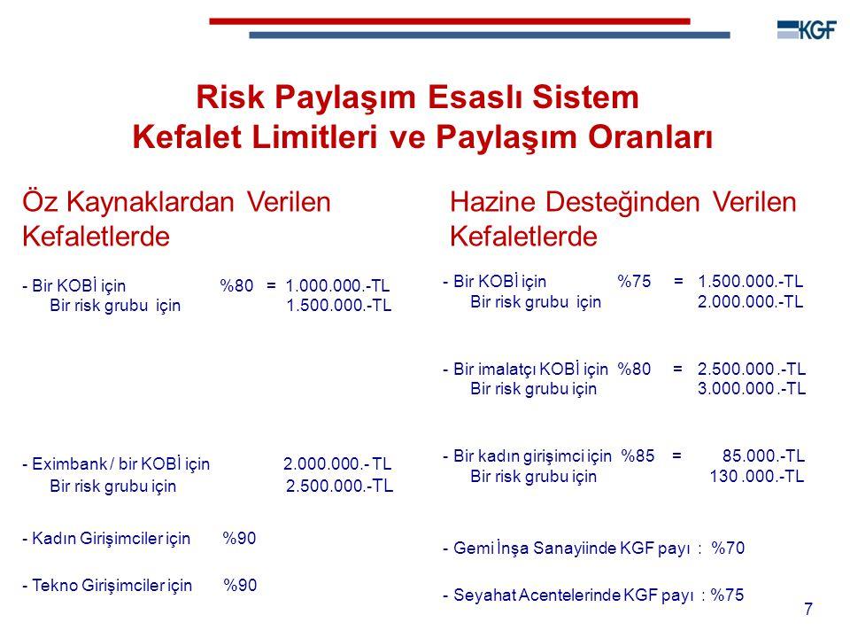 Risk Paylaşım Esaslı Sistem Kefalet Limitleri ve Paylaşım Oranları