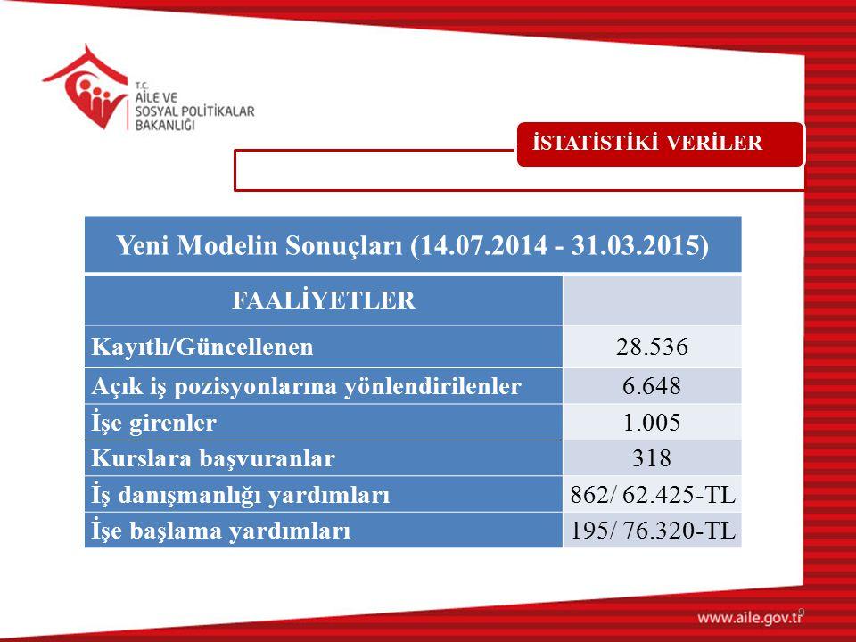 Yeni Modelin Sonuçları (14.07.2014 - 31.03.2015)