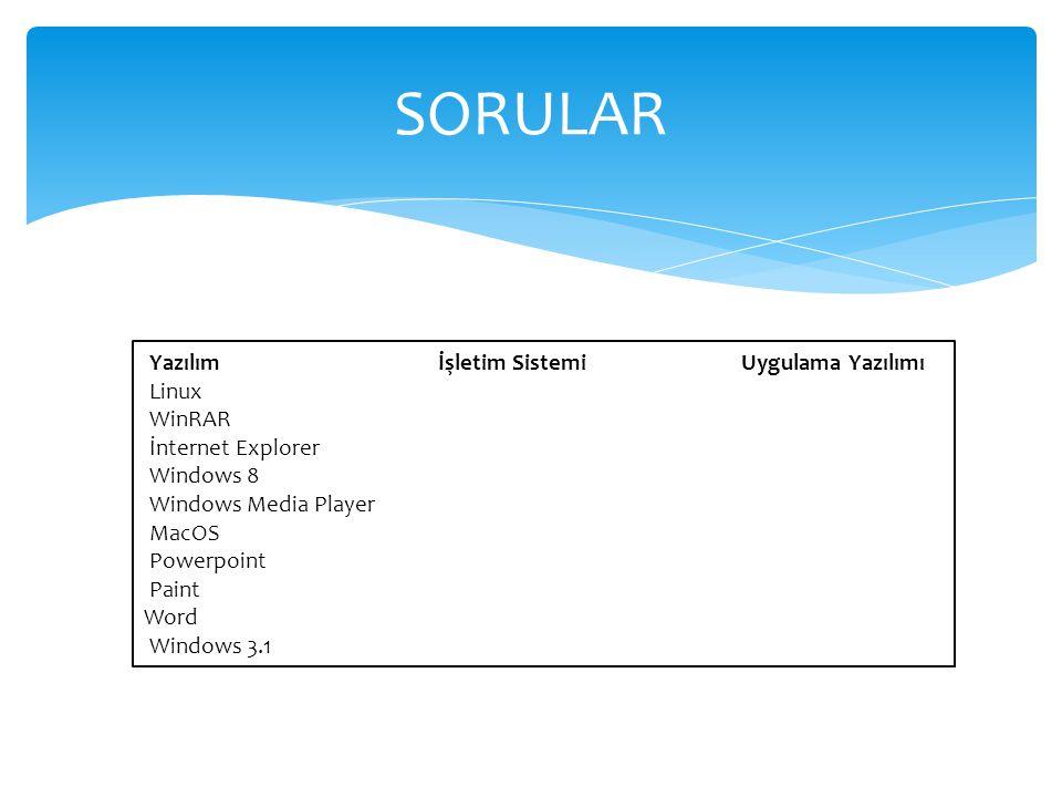 SORULAR Yazılım İşletim Sistemi Uygulama Yazılımı Linux WinRAR