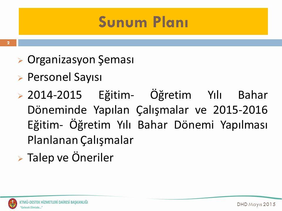 Sunum Planı Organizasyon Şeması Personel Sayısı