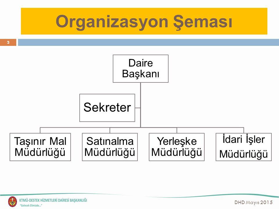 Organizasyon Şeması Sekreter Taşınır Mal Müdürlüğü Satınalma Müdürlüğü