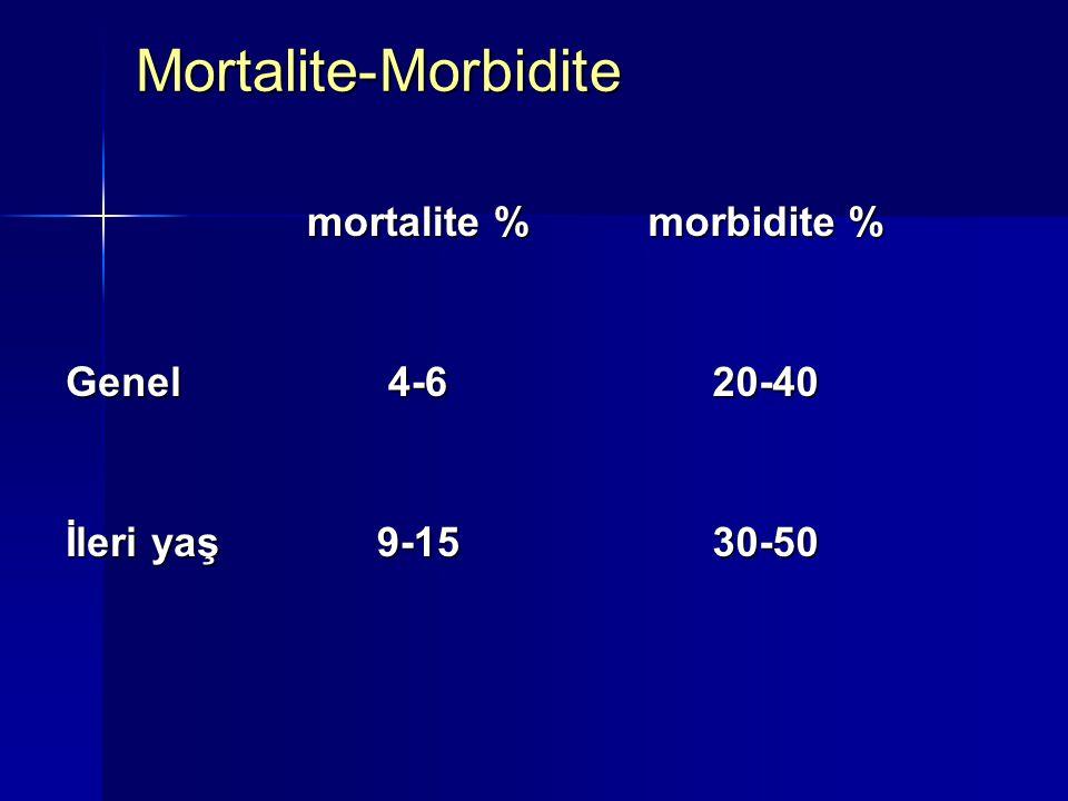 Mortalite-Morbidite mortalite % morbidite % Genel 4-6 20-40 İleri yaş