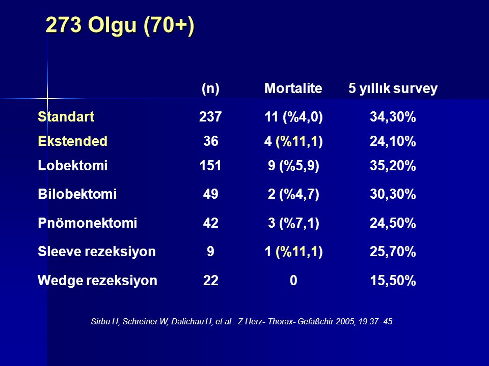 273 Olgu (70+) (n) Mortalite 5 yıllık survey Standart 237 11 (%4,0)