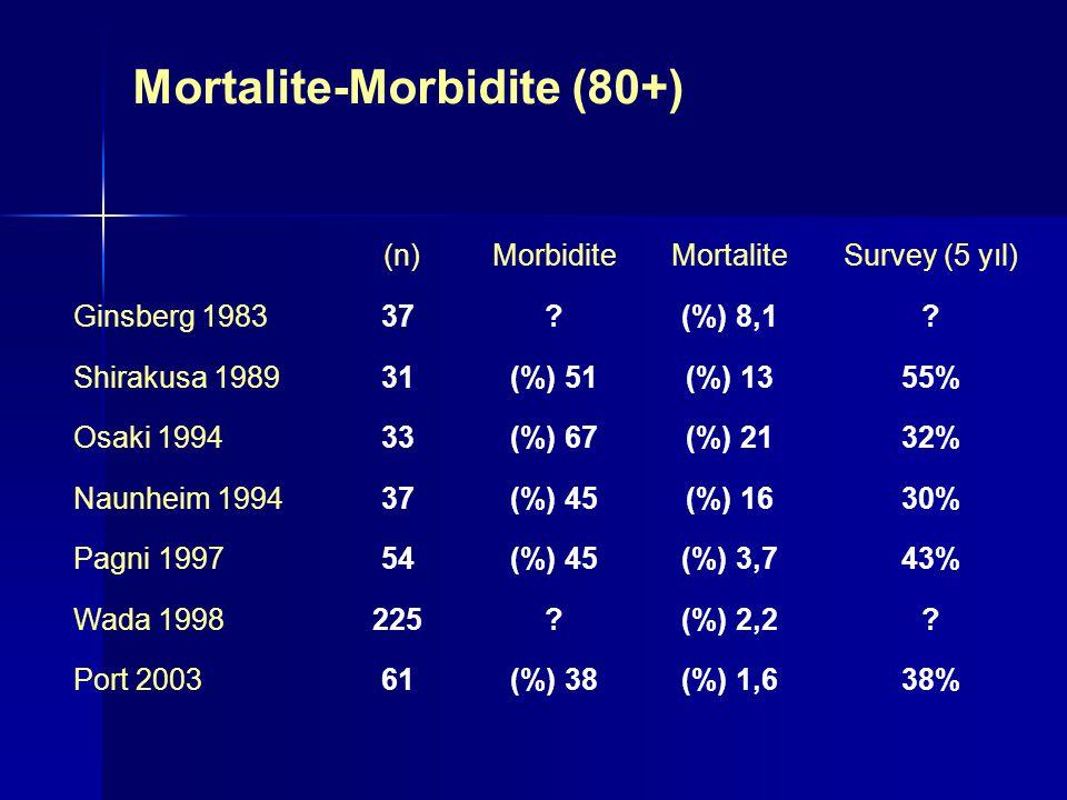 Mortalite-Morbidite (80+)