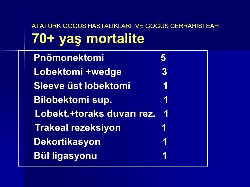 ATATÜRK GÖĞÜS HASTALIKLARI VE GÖĞÜS CERRAHİSİ EAH 70+ yaş mortalite