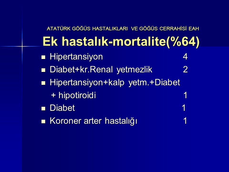 ATATÜRK GÖĞÜS HASTALIKLARI VE GÖĞÜS CERRAHİSİ EAH Ek hastalık-mortalite(%64)