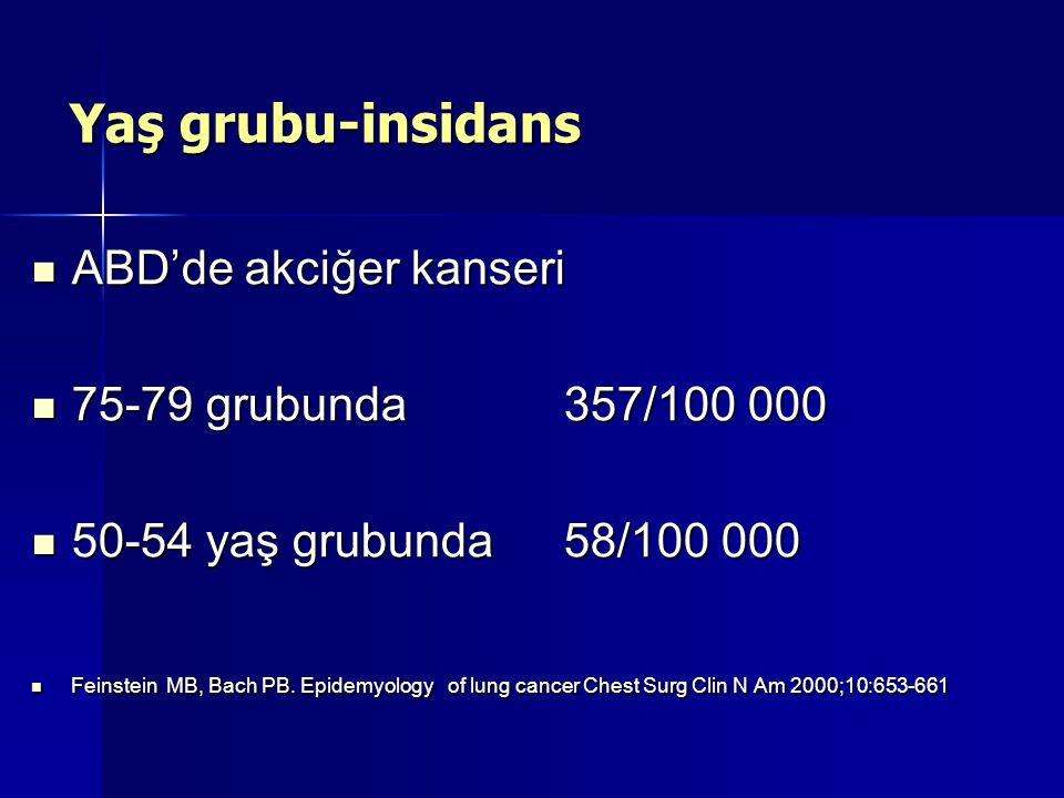 Yaş grubu-insidans ABD'de akciğer kanseri 75-79 grubunda 357/100 000