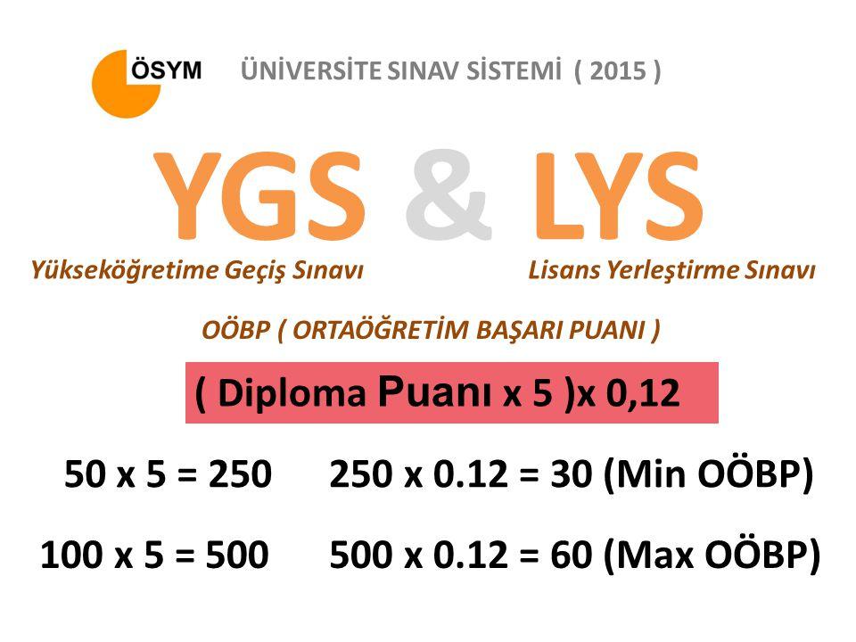 YGS & LYS ( Diploma Puanı x 5 )x 0,12 50 x 5 = 250
