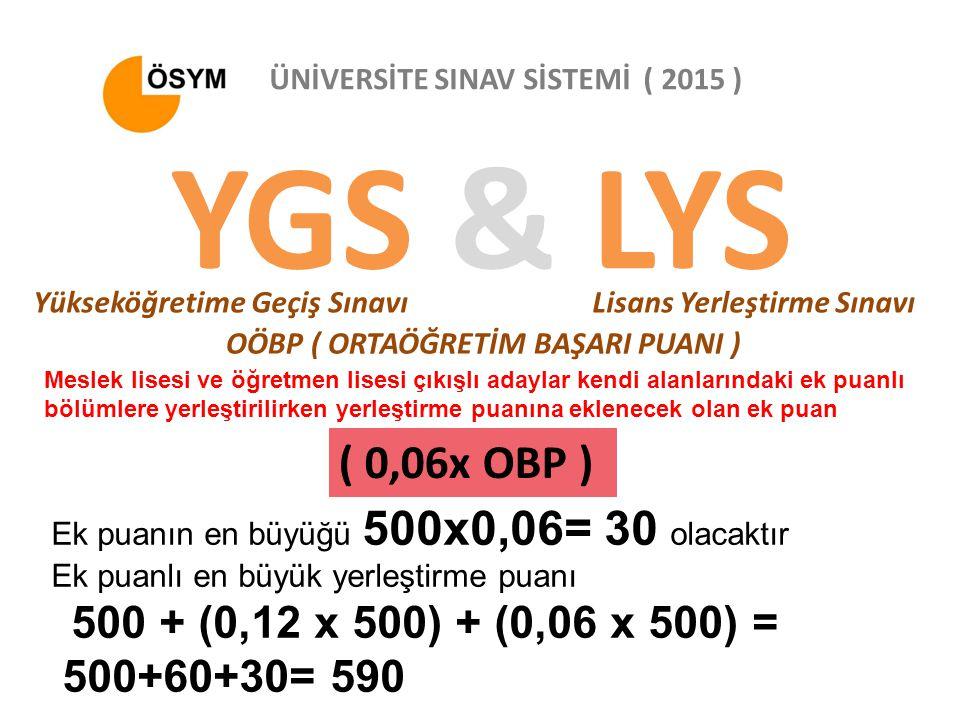 YGS & LYS ( 0,06x OBP ) ÜNİVERSİTE SINAV SİSTEMİ ( 2015 )