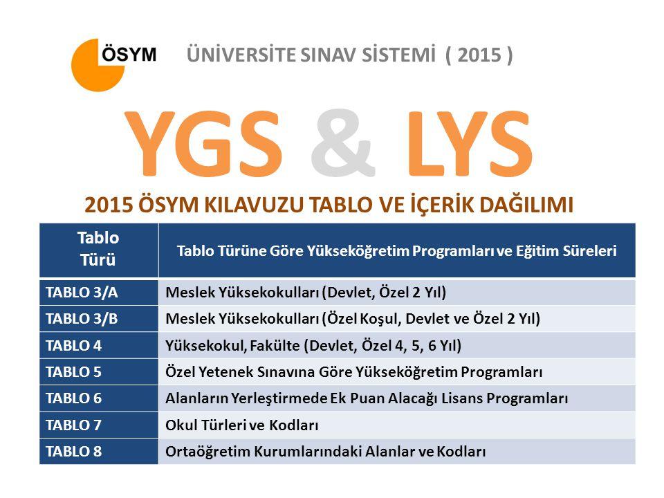 YGS & LYS 2015 ÖSYM KILAVUZU TABLO VE İÇERİK DAĞILIMI