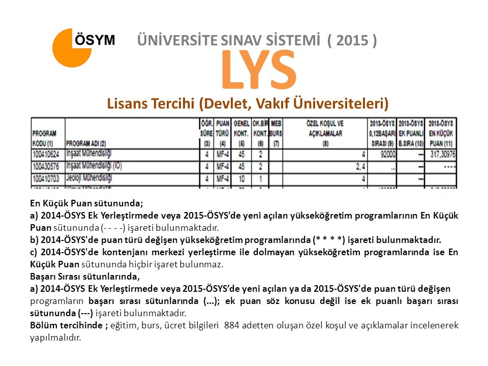 LYS ÜNİVERSİTE SINAV SİSTEMİ ( 2015 )