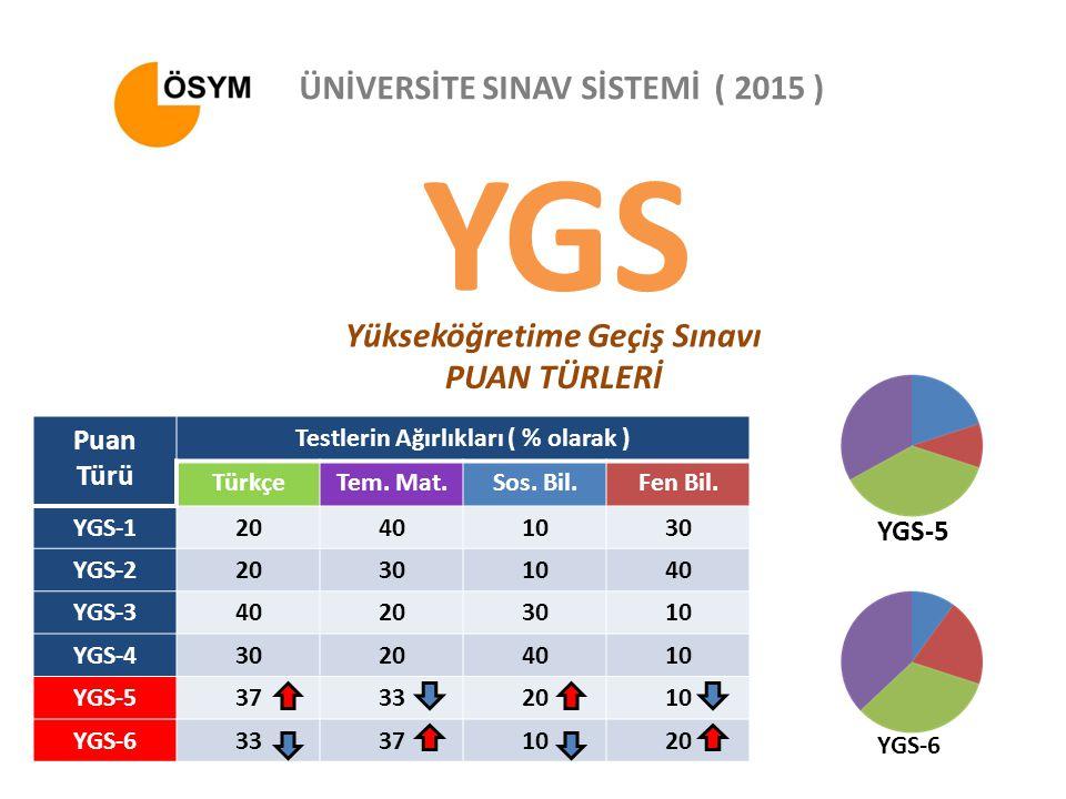 YGS ÜNİVERSİTE SINAV SİSTEMİ ( 2015 ) Yükseköğretime Geçiş Sınavı