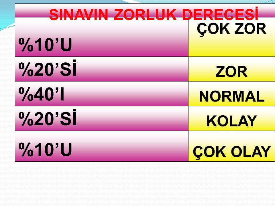 SINAVIN ZORLUK DERECESİ