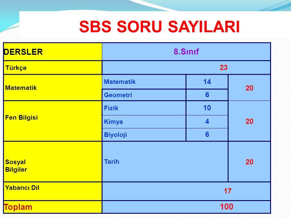 SBS SORU SAYILARI DERSLER 8.Sınıf Toplam 100 23 14 20 6 10 4 17 Türkçe
