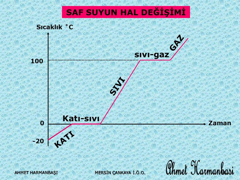 Ahmet Harmanbasi SAF SUYUN HAL DEĞİŞİMİ GAZ sıvı-gaz SIVI Katı-sıvı