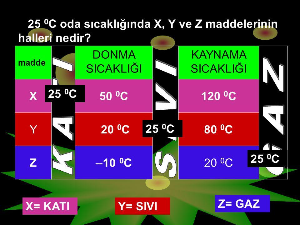 25 0C oda sıcaklığında X, Y ve Z maddelerinin halleri nedir