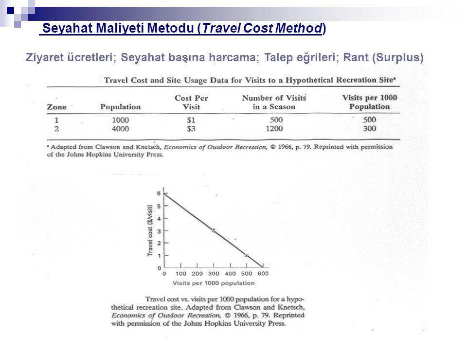 Seyahat Maliyeti Metodu (Travel Cost Method)