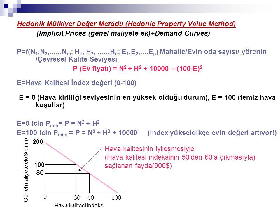 Hedonik Mülkiyet Değer Metodu (Hedonic Property Value Method)