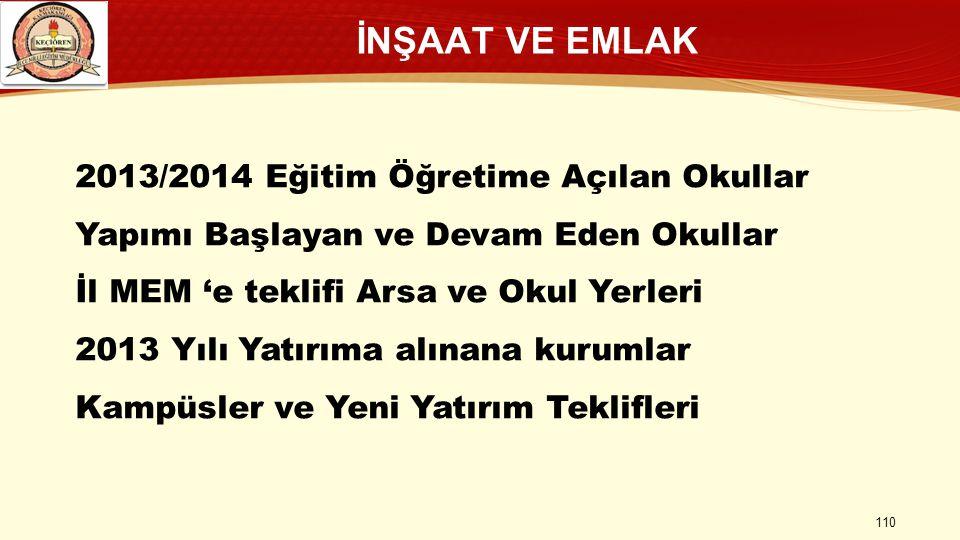 İNŞAAT VE EMLAK 2013/2014 Eğitim Öğretime Açılan Okullar