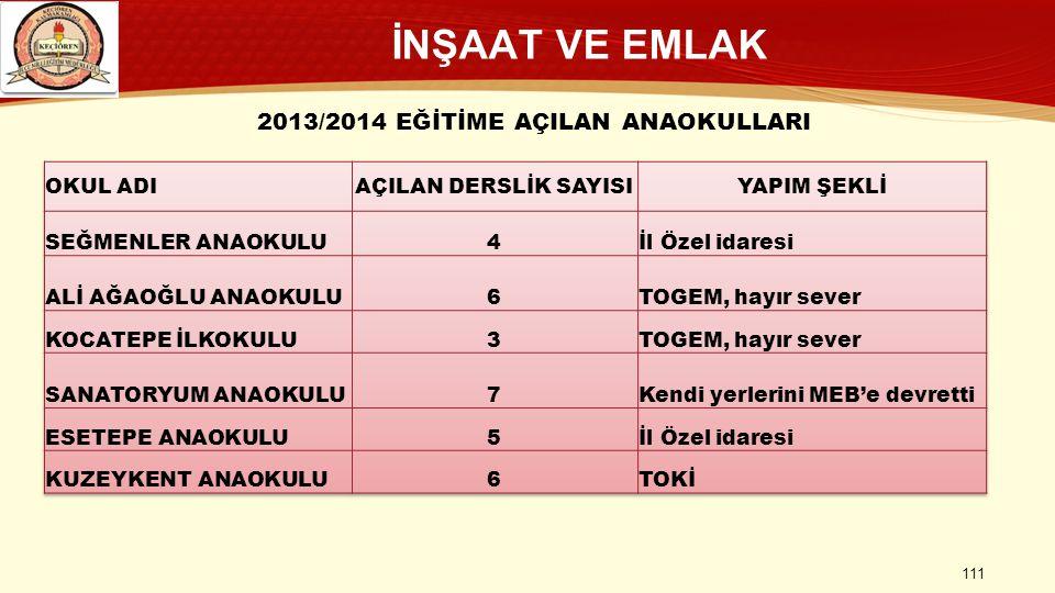 2013/2014 EĞİTİME AÇILAN ANAOKULLARI