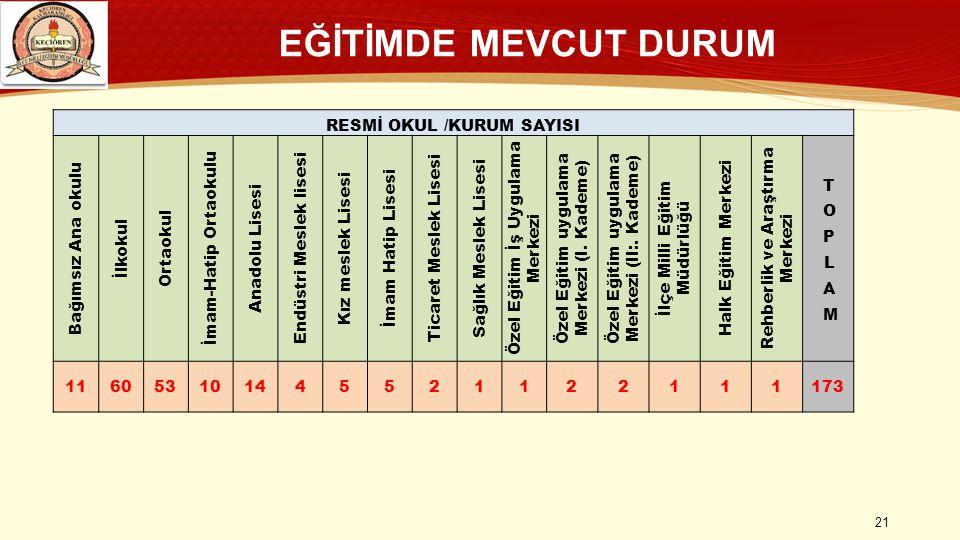 EĞİTİMDE MEVCUT DURUM RESMİ OKUL /KURUM SAYISI Bağımsız Ana okulu