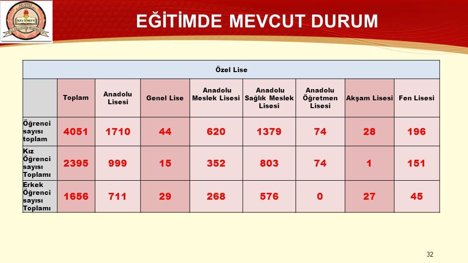 EĞİTİMDE MEVCUT DURUM Özel Lise. Toplam. Anadolu Lisesi. Genel Lise. Anadolu Meslek Lisesi. Anadolu Sağlık Meslek Lisesi.