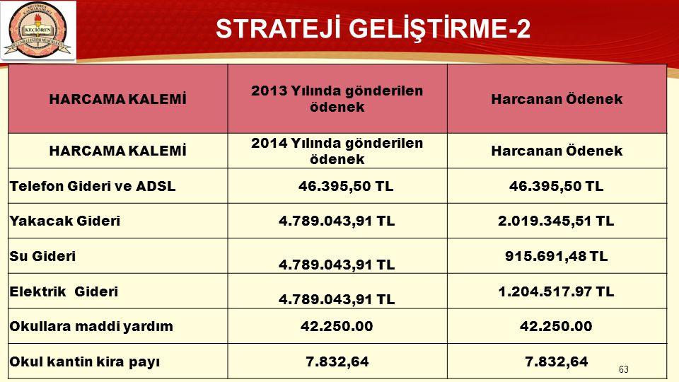 STRATEJİ GELİŞTİRME-2 HARCAMA KALEMİ 2013 Yılında gönderilen ödenek