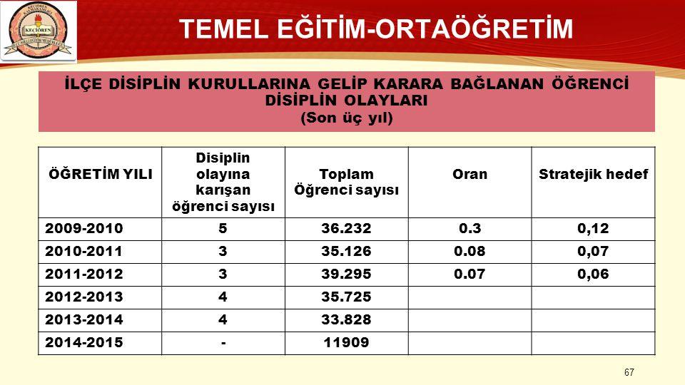 TEMEL EĞİTİM-ORTAÖĞRETİM Disiplin olayına karışan öğrenci sayısı