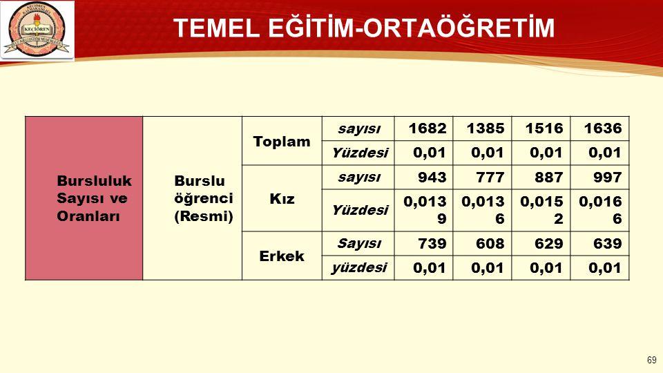 TEMEL EĞİTİM-ORTAÖĞRETİM