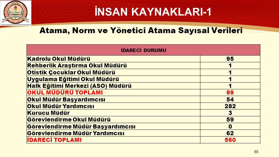 Atama, Norm ve Yönetici Atama Sayısal Verileri