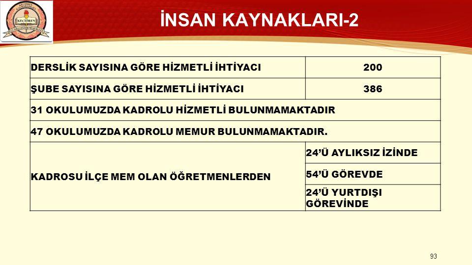 İNSAN KAYNAKLARI-2 DERSLİK SAYISINA GÖRE HİZMETLİ İHTİYACI 200
