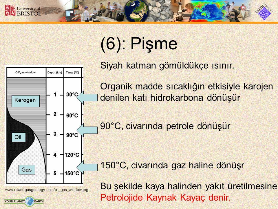 (6): Pişme Siyah katman gömüldükçe ısınır.