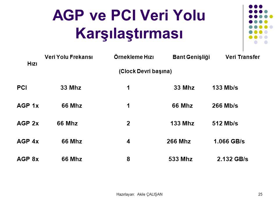 AGP ve PCI Veri Yolu Karşılaştırması