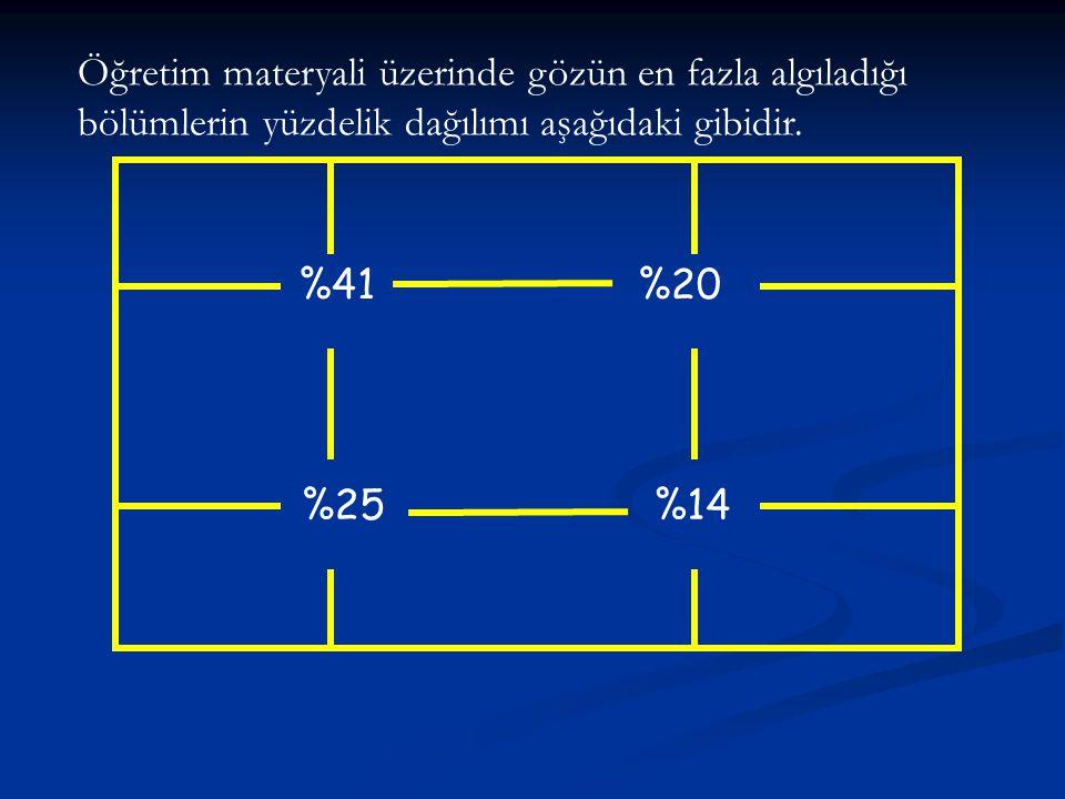 Öğretim materyali üzerinde gözün en fazla algıladığı bölümlerin yüzdelik dağılımı aşağıdaki gibidir.